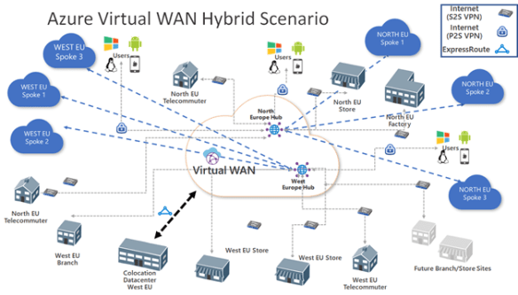 Azure Virtual WAN is for everyone