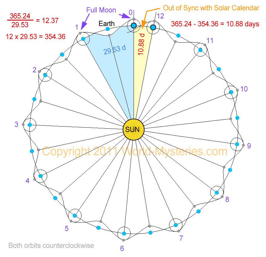 Full orbit of moon Luna / Earth vs Sun from above