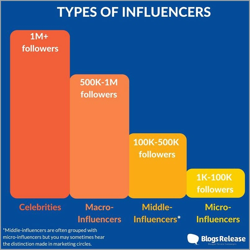 types-of-influencers-for-micro-influencers