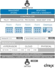 Citrix-ArchitectureComponents