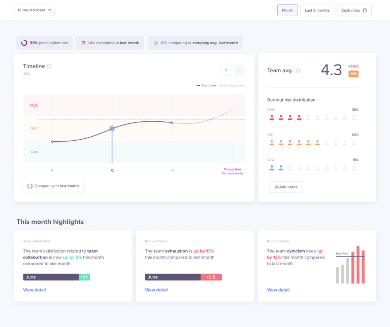 Team health dashboard