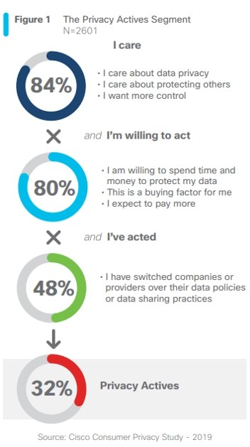 data privacy actives percentage