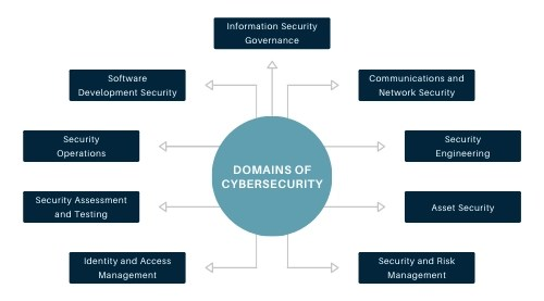 cybersecurity domains