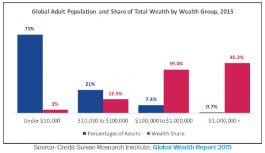 Inequity worldwide based on differences in income to wealth