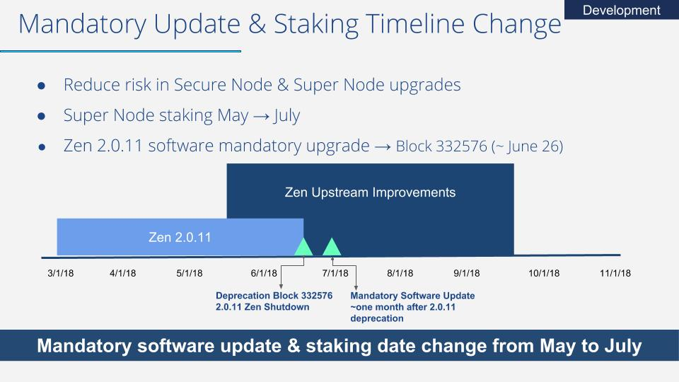 Mandatory software update and staking date change