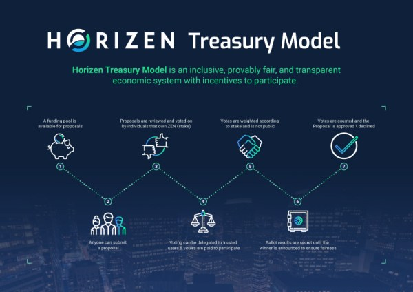 Horizen treasury model DAO