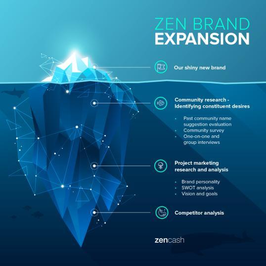 zencash brand expansion