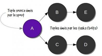 figure-4-storm-tuple-tree_s