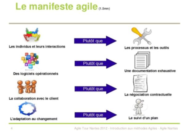 BzhCamp - Manifeste Agile