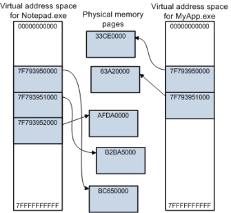 Virtual address space