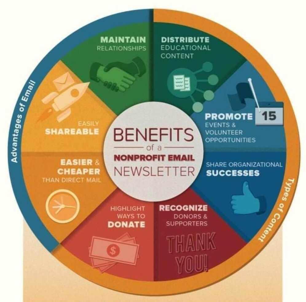 nonprofit email marketing strategy