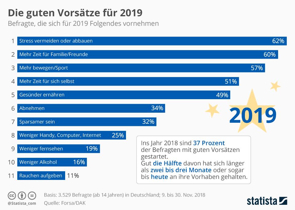 https://de.statista.com/infografik/16460/gute-vorsaetze/