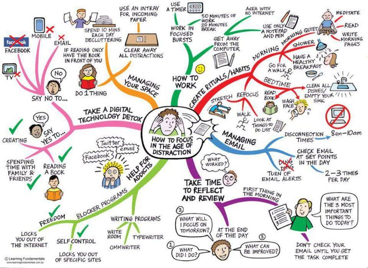 How to Focus in the Age of Distraction - Imgur