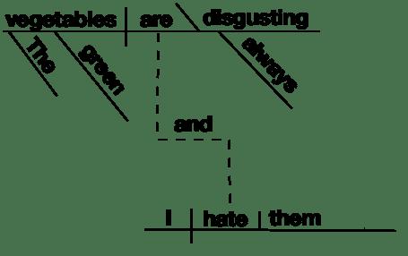 Sentence-diagram-conjunction-independent