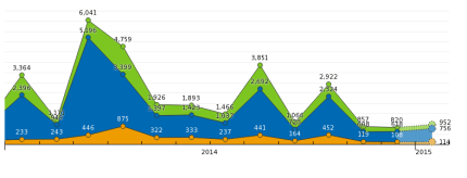 moebius-january-2015-web-traffic