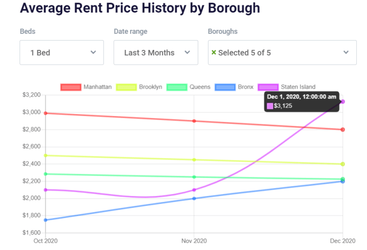 a graph representing the average rent price by borough