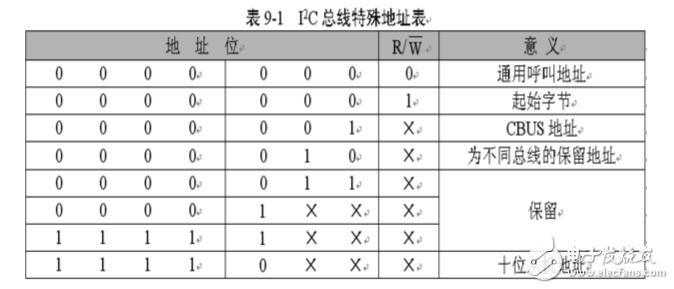 《(转载)i2c总线协议的工作原理详解》