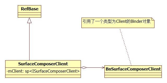 《(转载)SurfaceFlinger服务的启动与连接过程》