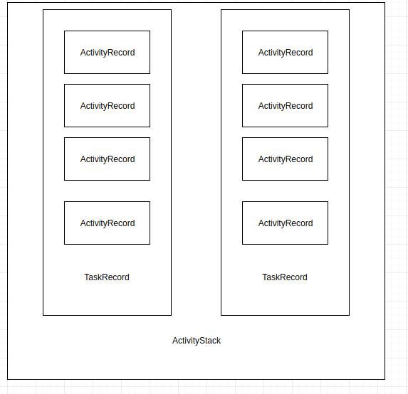 《(原创)ActivityRecord、TaskRecord和ActivityStack之间的关系》