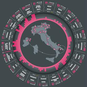 Italiako Giroa 2014