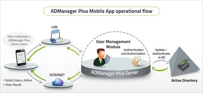 admp-mobile-app-diagram