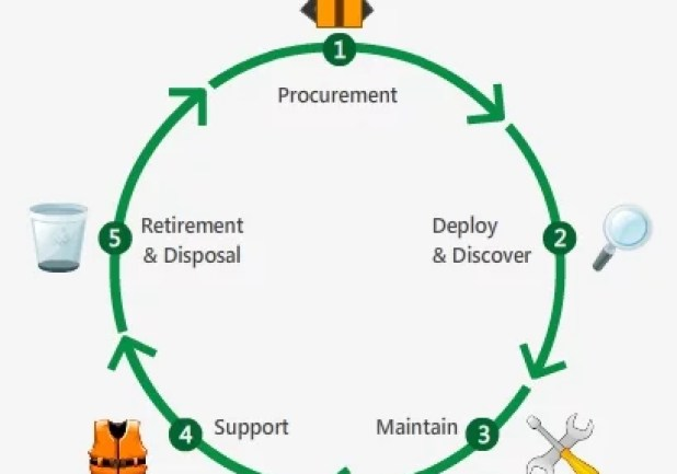 asset-management-life-cycle