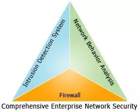 comprehensive-network-security