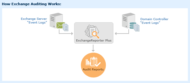 exchange-auditing-overview