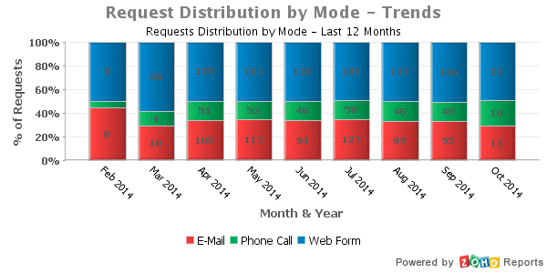 Request_Distribution_by_Mode_-_Trends