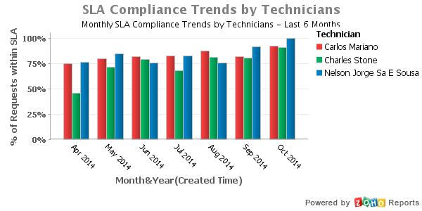 SLA_Compliance_Trends_by_Technicians