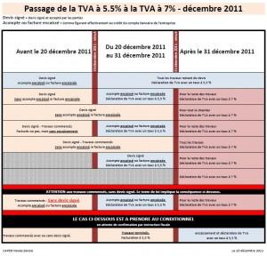 Explication du passage de la TVA à 5.5% à une TVA à 7% par la CAPEB Haute-Savoie