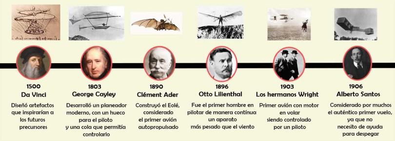 cronologia de los inventores del avion