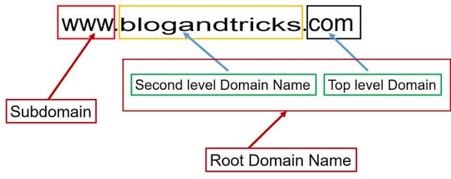 what-is-subdomain
