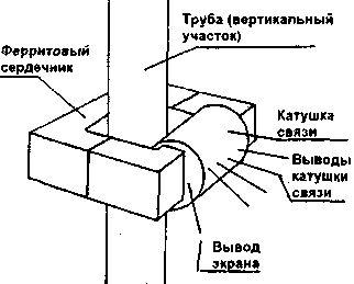 FM-антенна самодельная из труб водопровода