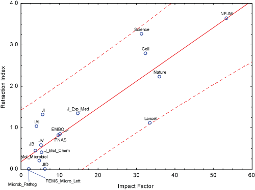 High Impact Factors Are Meant To Represent Strong Citation