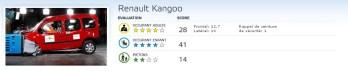 Renault Kangoo EuroNcap
