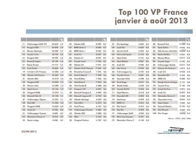 CCFA Août 2013 TOP 100 des VP