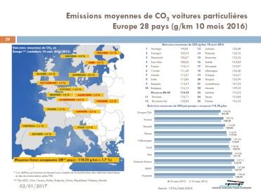 CCFA - CO2