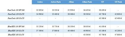 Tarifs et Finitions Peugeot 5008 2021