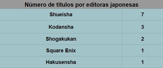Editoras japponesas