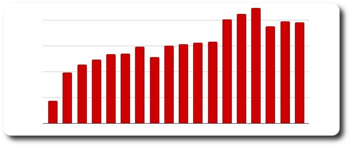 Número de volumes de mangás publicados no Brasil em 2018 diminui, mas fica praticamente estável