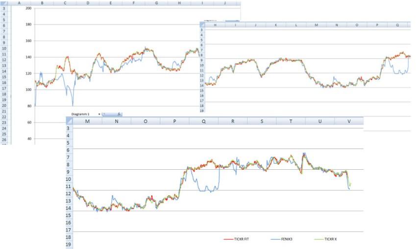 Excel-Diagrammdarstellung