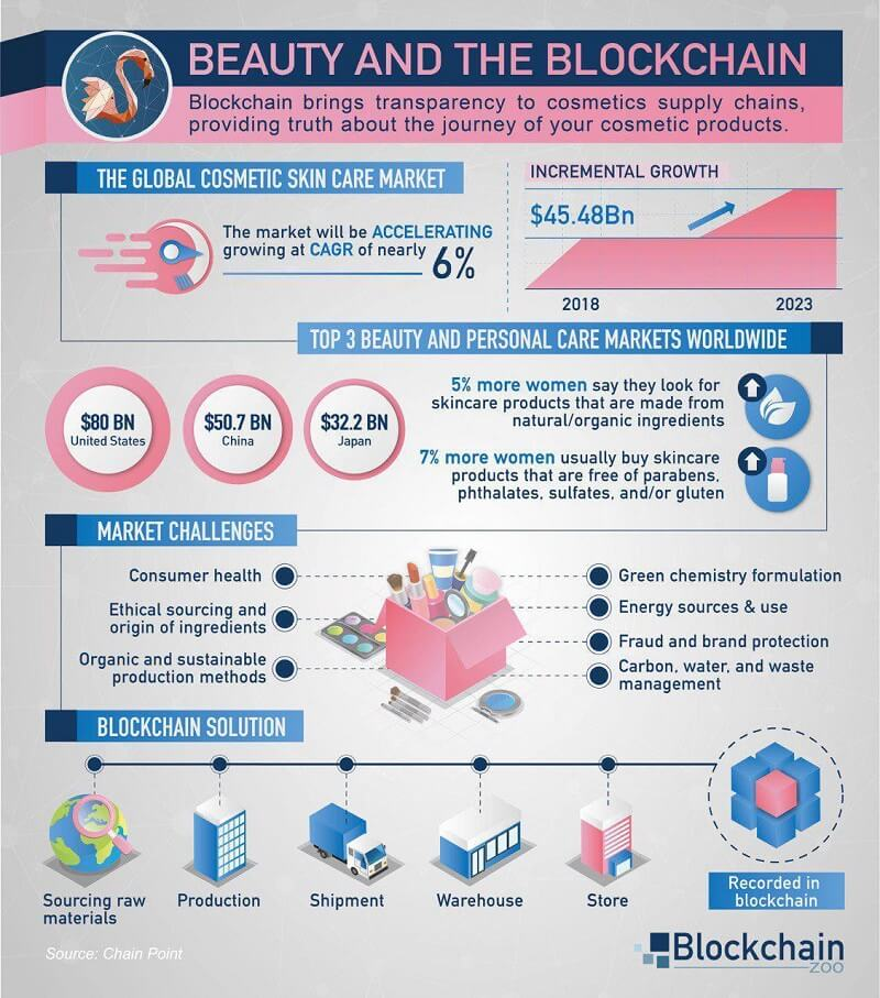 Beauty and The Blockchain