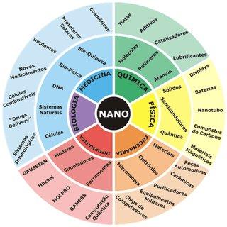 aplicações da nanotecnologia