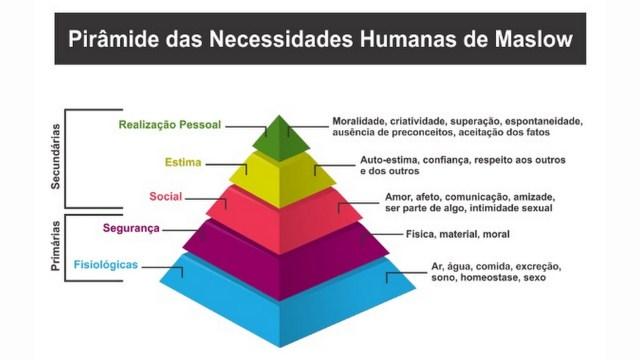 Abraham Maslow - pirâmide hierárquica