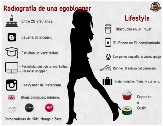 Infografía sobre las egoblogger y fashion blogger.