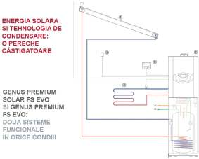 Schema de functionare centrale termice Ariston Genus Premium FSSolar FS EVO cu panou solar