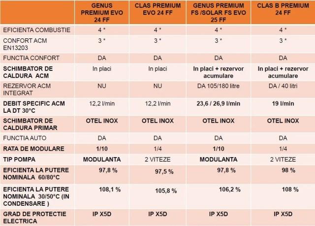 Comparatie centrala termica Ariston Genus Premium Evo, Clas Premium Evo, Genus Premium FSSolar Evo, Clas B Premium