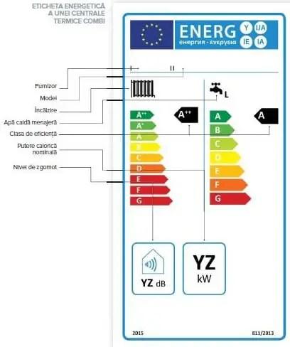 Eticheta Energetica Centrala termica combi