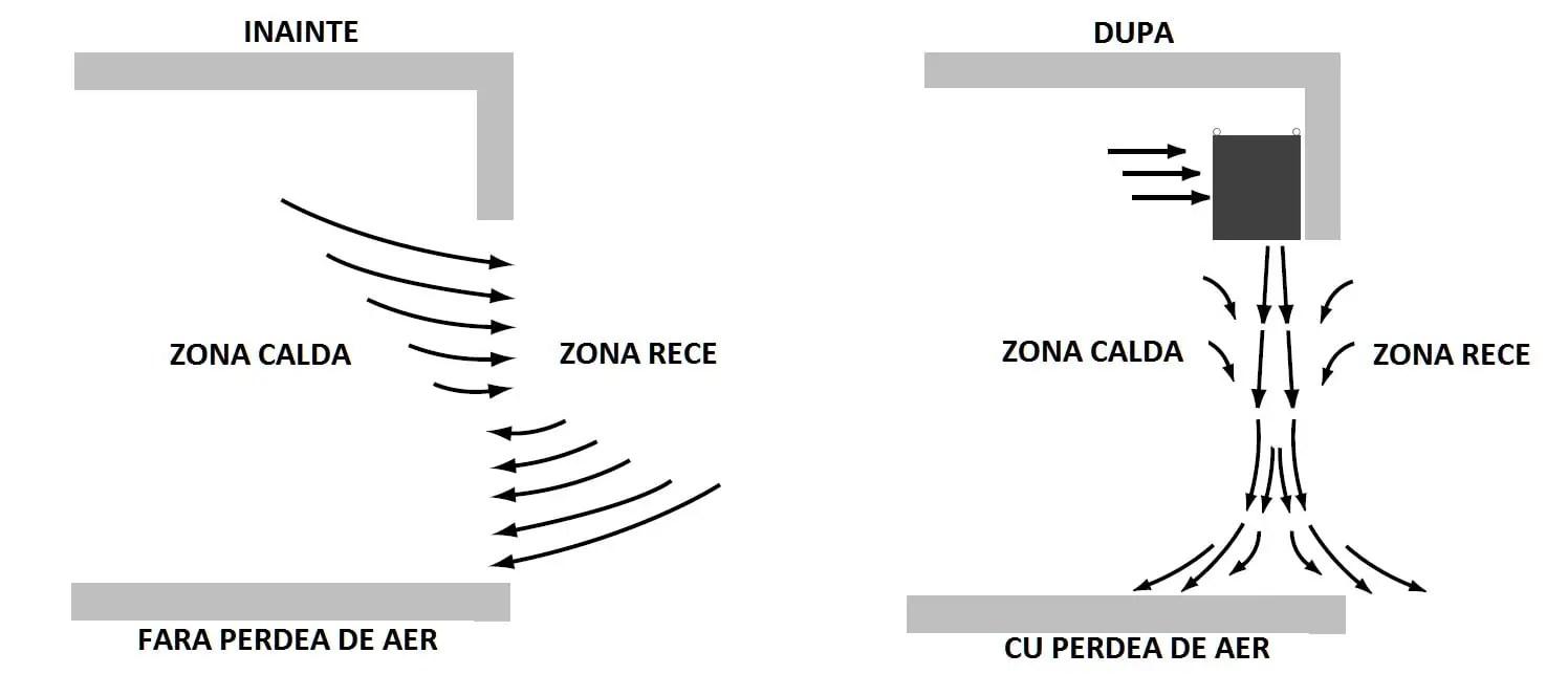 Bariera de aer produsa de o perdea de aer electrica